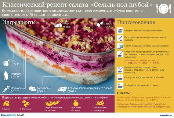 Рецепт селедки под шубой калорийность