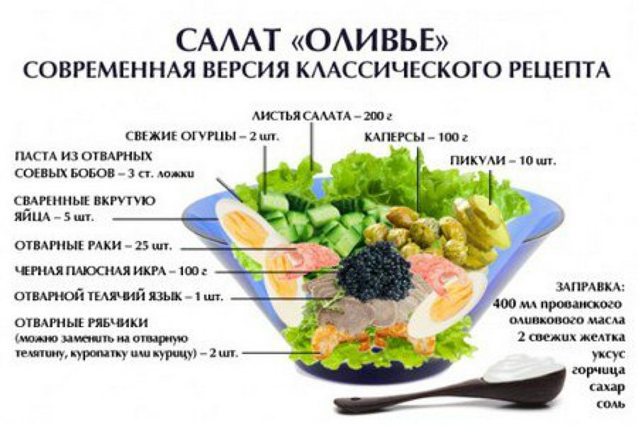 Рецепт салата оливье вкусного